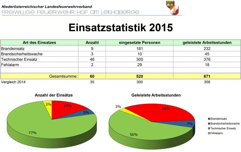 FFStatistik2015